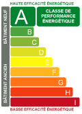 Certificat de Performance Energetique